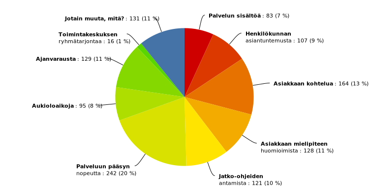 Asiakaskokemuksen mittaamisen raportointi, reporting of customer experience measuring